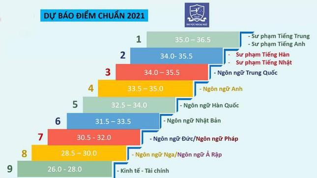 Đại học Ngoại ngữ (ĐH Quốc gia Hà Nội) dự báo điểm chuẩn 2021: Có cao hơn các năm trước? - 1