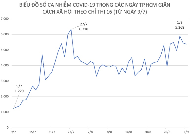Tình hình dịch COVID-19 tại TP.HCM ngày đầu tháng 9 - 1