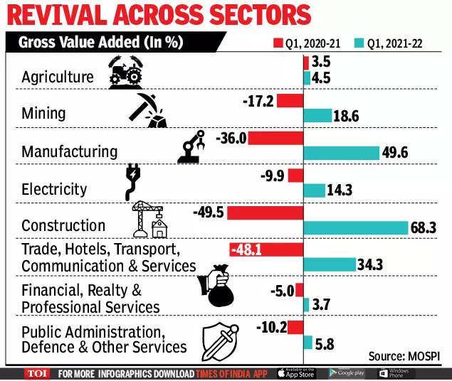 """Kinh tế Ấn Độ tăng trưởng ấn tượng sau """"cú sốc"""" Covid-19 - 1"""