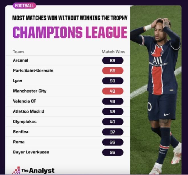 """Arsenal vắng mặt tại Cúp C1, vẫn ăn đứt hai """"gã nhà giàu"""" PSG và Man City - 1"""