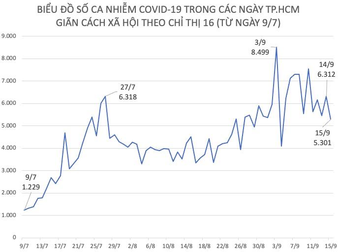 Dịch COVID-19 tại TP.HCM ngày 15/9: F0 thấp nhất trong 10 ngày - 1