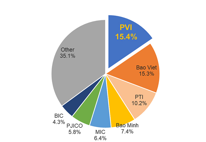 Bảo hiểm PVI: Dẫn đầu thị trường trên mọi chỉ tiêu tài chính - 1