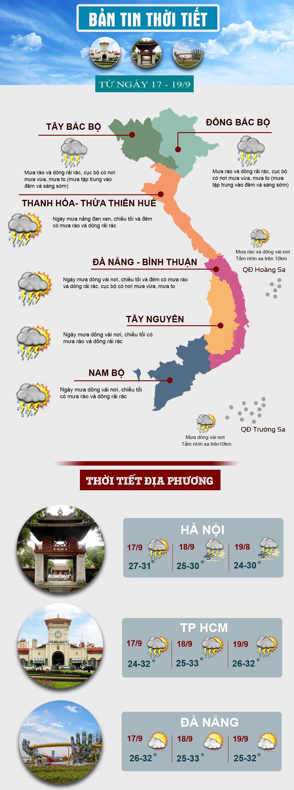 Thời tiết cuối tuần: Miền Bắc hứng đợt mưa lớn, miền Nam mưa dông về chiều tối - 1