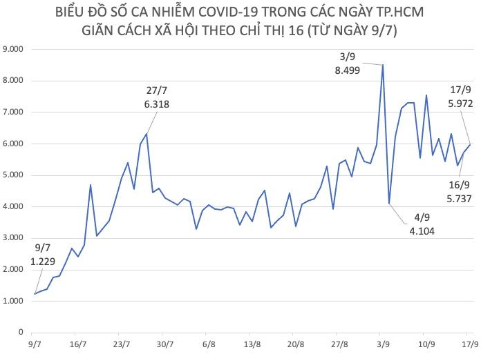 Tình hình dịch COVID-19 tại TP.HCM ngày 17/9 - 1