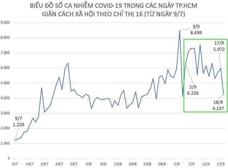 Ngày 18/9, số ca nhiễm COVID-19 ở TP.HCM thấp nhất trong 14 ngày - 1