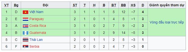 Kết quả bóng đá Việt Nam - CH Séc: Chiến công chấn động, hiên ngang lấy vé vòng 1/8 Futsal World Cup - 4