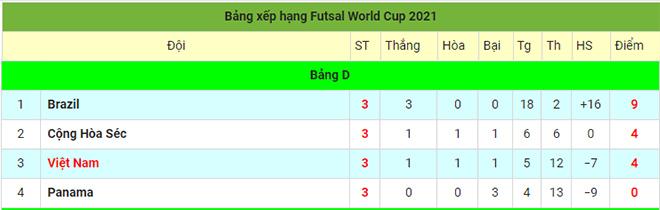 Kết quả bóng đá Việt Nam - CH Séc: Chiến công chấn động, hiên ngang lấy vé vòng 1/8 Futsal World Cup - 3