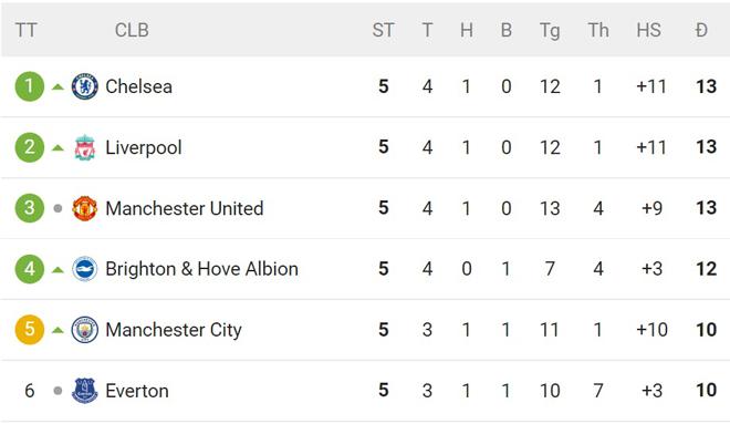 Chelsea - Liverpool đua số 1 NHA kỳ lạ nhất lịch sử: Hơn nhau nhờ bảng chữ cái - 1