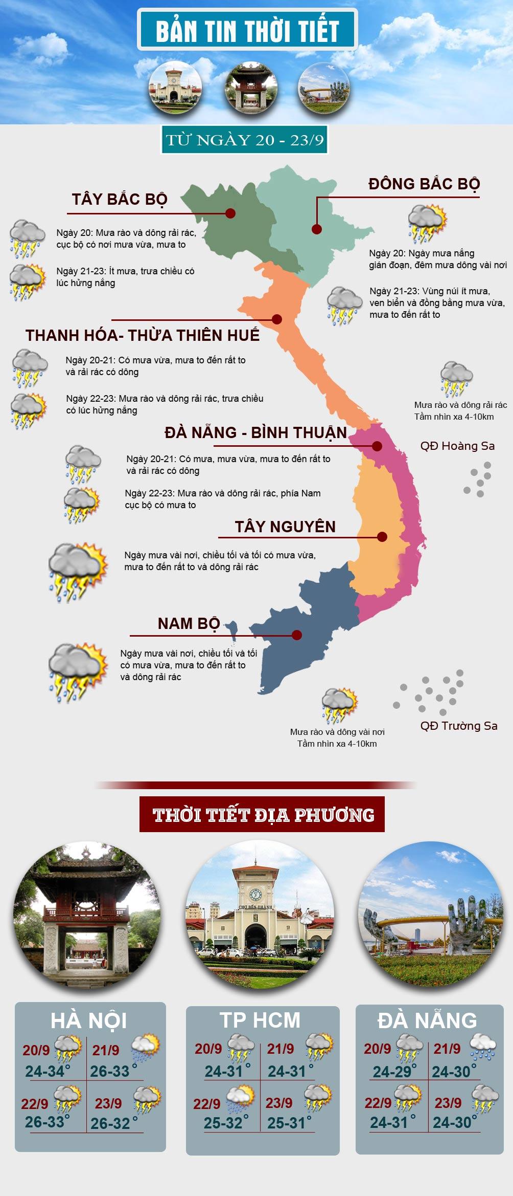 Thời tiết đầu tuần: Miền Bắc mưa nắng thất thường, miền Nam mưa to về chiều tối - 1