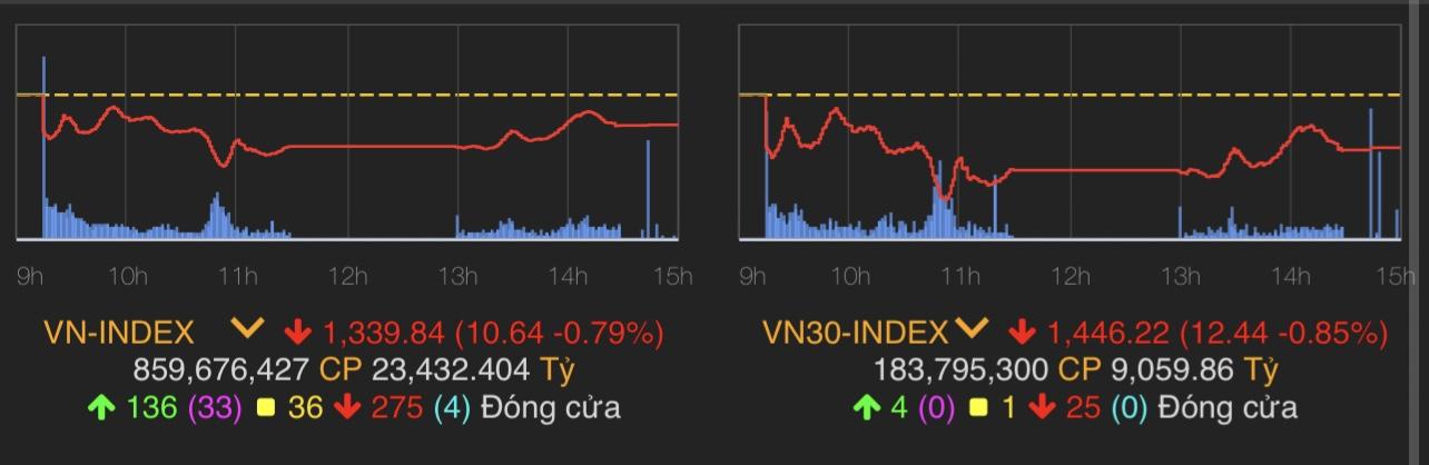 """""""Vạ lây"""" từ Trung Quốc, tài sản của tỷ phú Việt bốc hơi chóng mặt trong hôm nay - 1"""