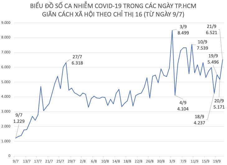 """COVID-19 tại TP.HCM: Nhiều thông tin """"nóng"""" về tiêm vắc-xin và giấy đi đường - 1"""