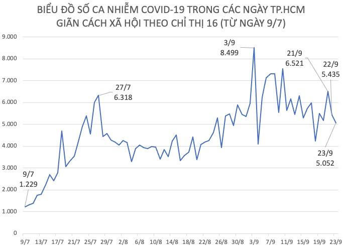 Tình hình dịch COVID-19 tại TP.HCM ngày 23/9 - 1
