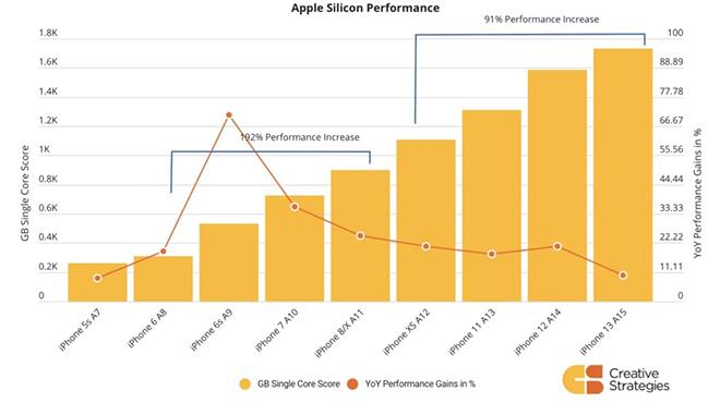 """Đồ họa trên iPhone 13 """"lột xác"""" mạnh nhất sau 5 năm - 1"""