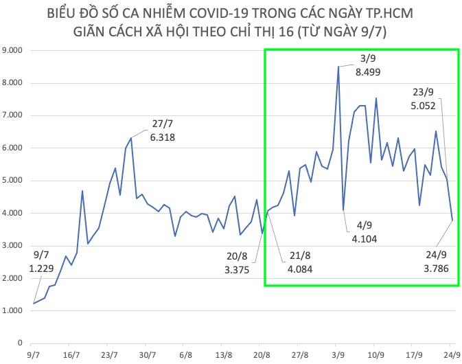 Dịch COVID-19 tại TP.HCM: F0 ngày 24/9 thấp hơn 34 ngày trước đó - 1