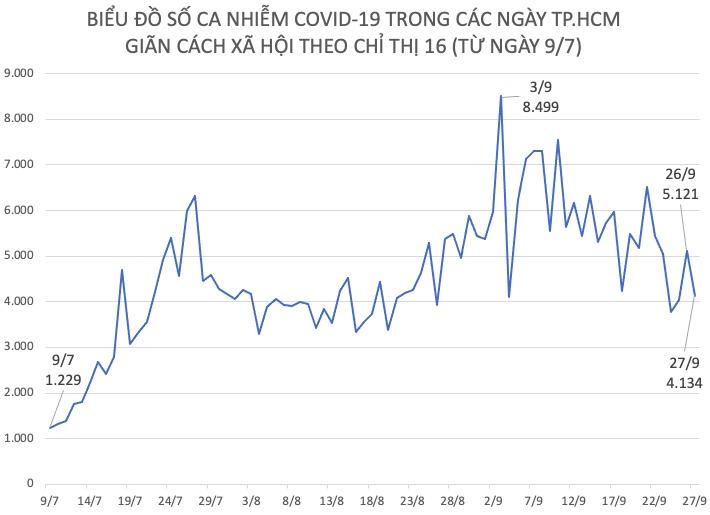Tình hình dịch COVID-19 tại TP.HCM ngày 27/9 - 1