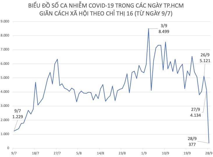 Dịch COVID-19 tại TP.HCM: F0 được công bố trong ngày 28/9 giảm mạnh do đâu? - 1