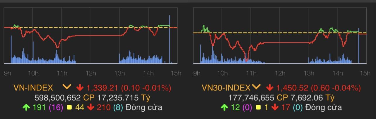 """Chỉ số kinh tế Việt Nam xấu chưa từng thấy, """"dân chơi"""" vẫn không dao động - 1"""