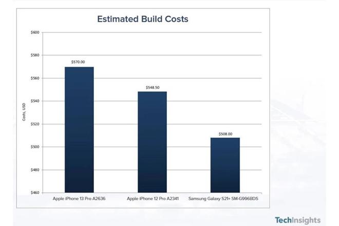 Giá bán tương đương, chi phí linh kiện iPhone 13 Pro rẻ hơn Galaxy S21+? - 4
