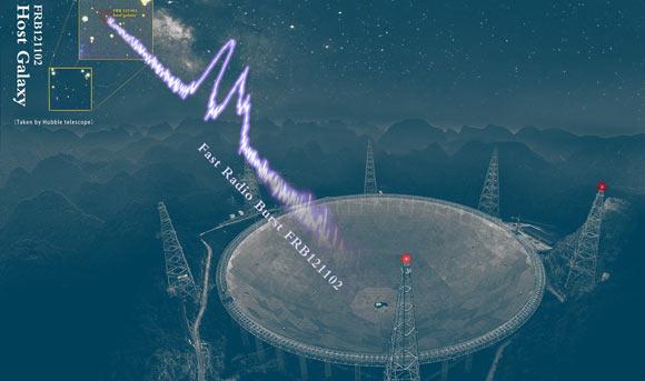 """Trái Đất bắt được 1.652 tín hiệu vô tuyến """"dội bom"""" từ thiên hà lạ"""